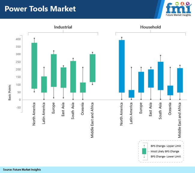 global power tools market