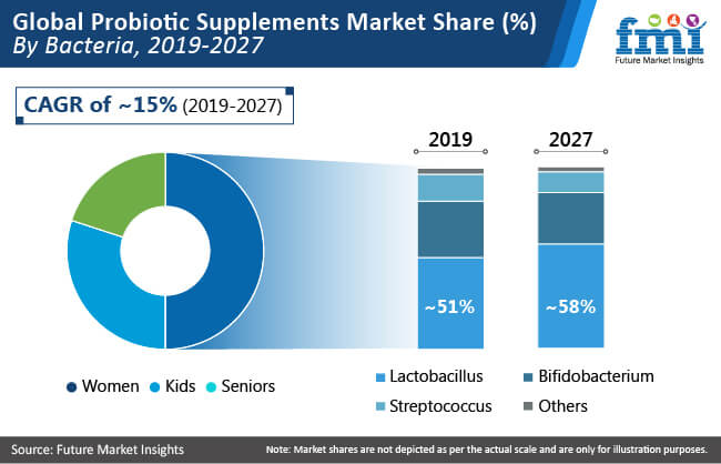global probiotic supplements market share by bacteria
