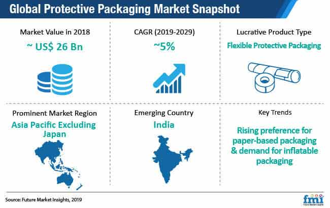 global protective packaging market snapshot