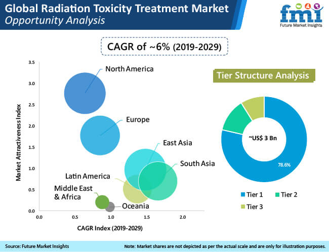 global rdiation toxicity treatment market opportunity analysis