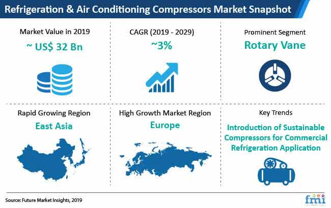 global refrigeration and air conditioning compressors market snapshot