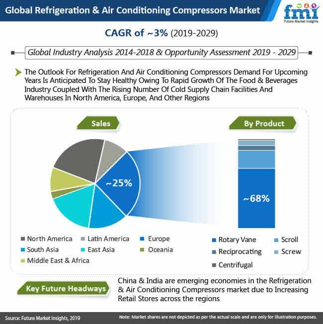 global refrigeration and air conditioning compressors market