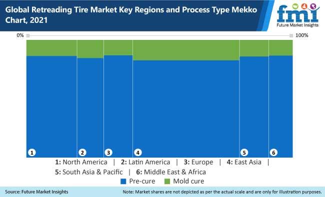 global retreading tire market key regions and process type mekko chart, 2021