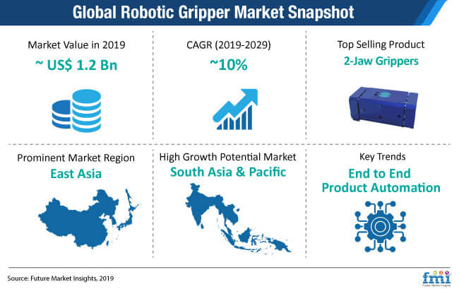 global robotic gripper market snapshot