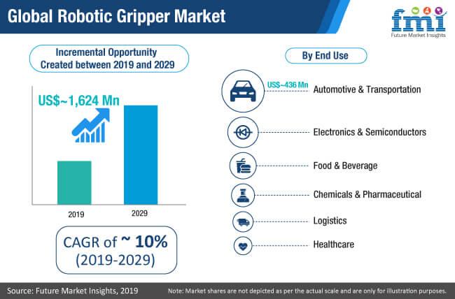 global robotic gripper market