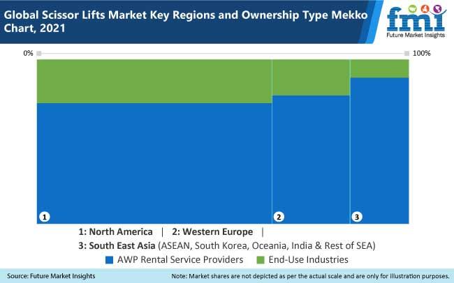 global scissor lifts market key region and ownership type mekko chart