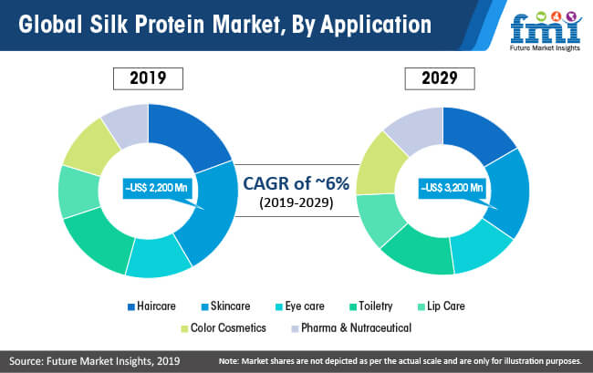 global silk protein market by application