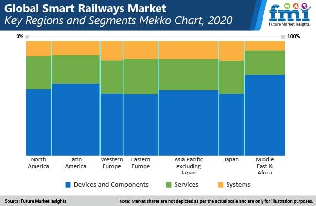 global smart railways market key regioons and segments mekko chart