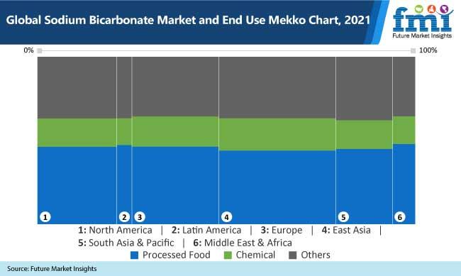global sodium bicarbonate market and end use mekko chart, 2021