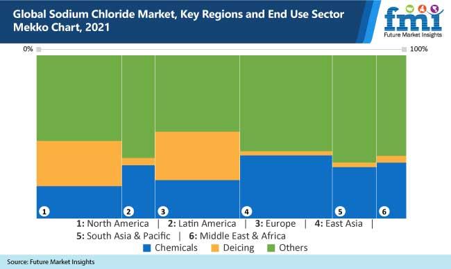 global sodium chloride market key regions and end use sector mekko chart, 2021