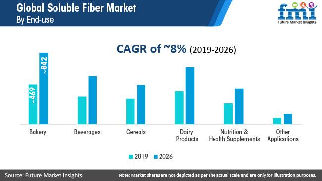 global soluble fiber market