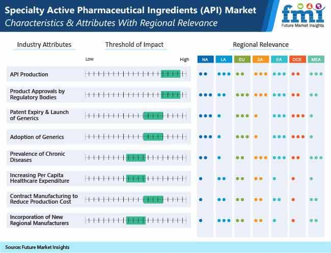 global specialty active pharmaceutical ingredients market