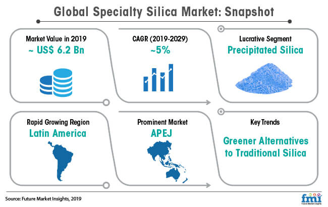 global specialty silica market snapshot
