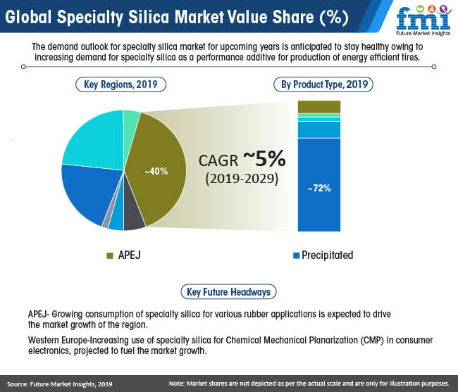 global specialty silica market value share