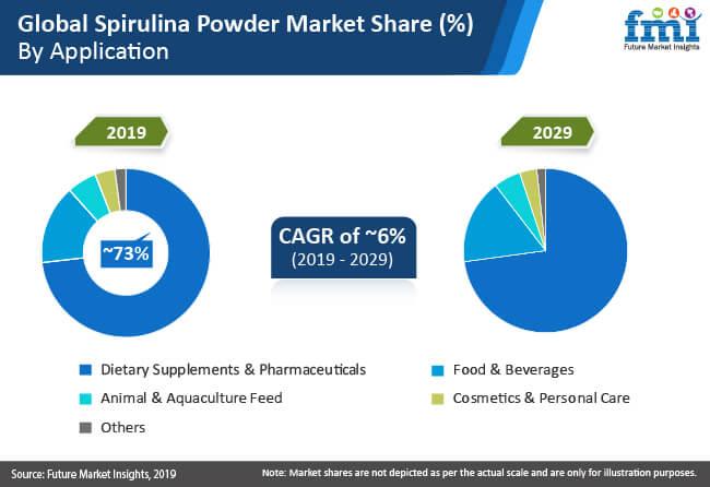 Spirulina Powder Market