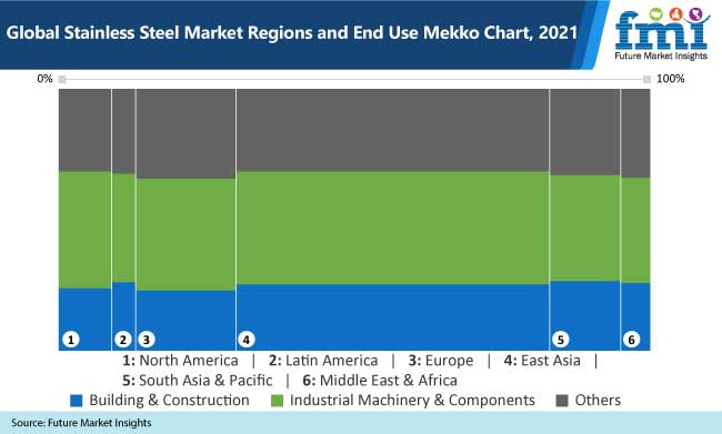 global stainless steel market regions and end use mekko chart, 2021