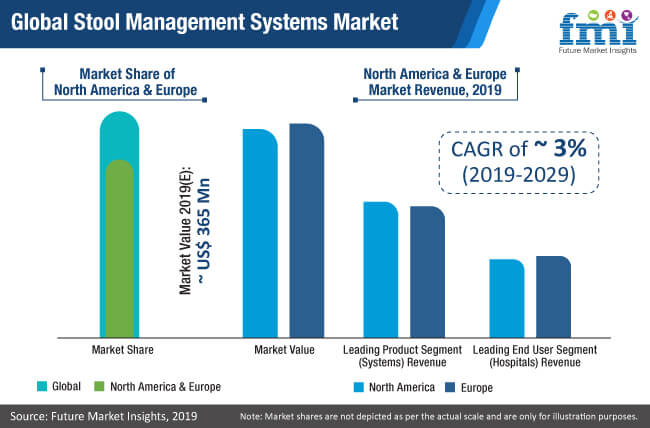 global stool management systems market