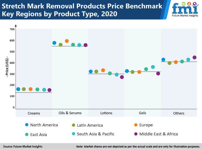 global stretch mark removal products market01