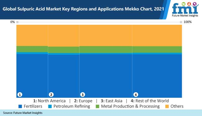 global sulpuric acid market key regions and applications mekko chart 2021