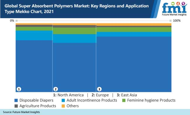 global super absorbent polymers market key regions and application type mekko chart, 2021
