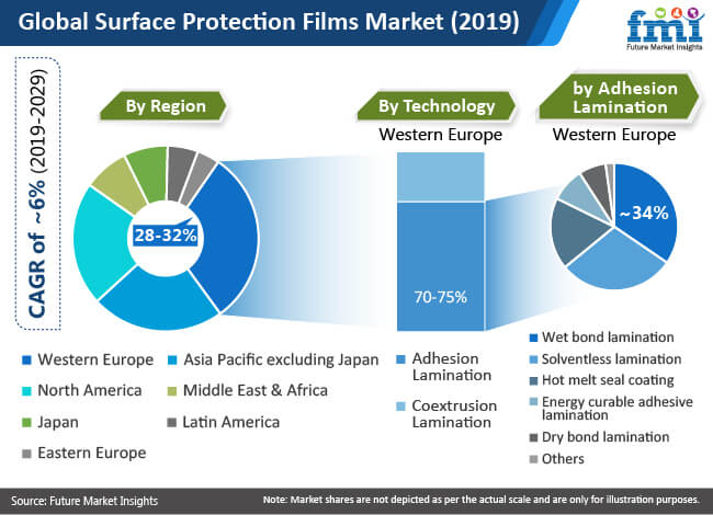 global surface protection films market 2019