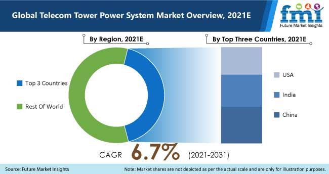 global telecom tower power system market overview, 2021e