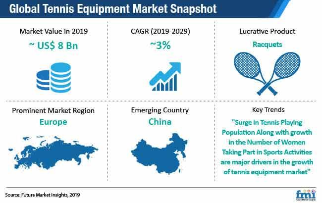 global tennis equipment market snapshot