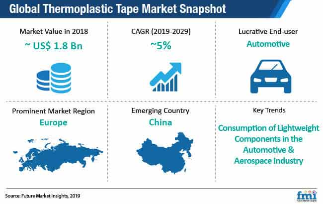 global thermoplastic tape market snapshot