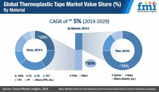 global thermoplastic tape market Value Share