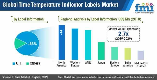 global time temperature indicator labels market