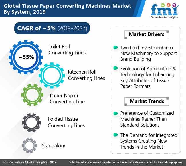 global tissue paper converting machines market by system