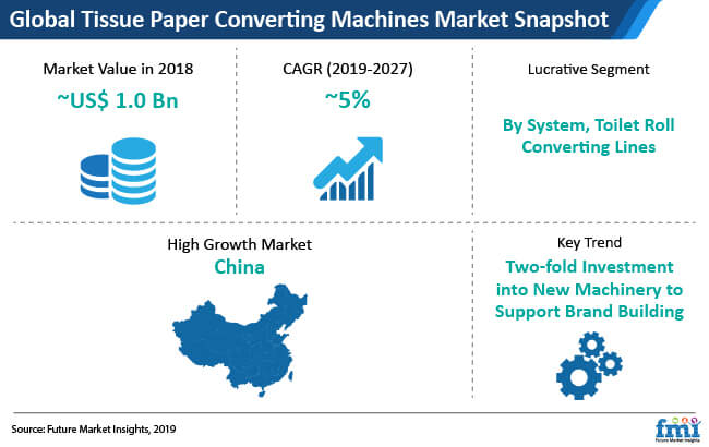 global tissue paper converting machines market snapshot