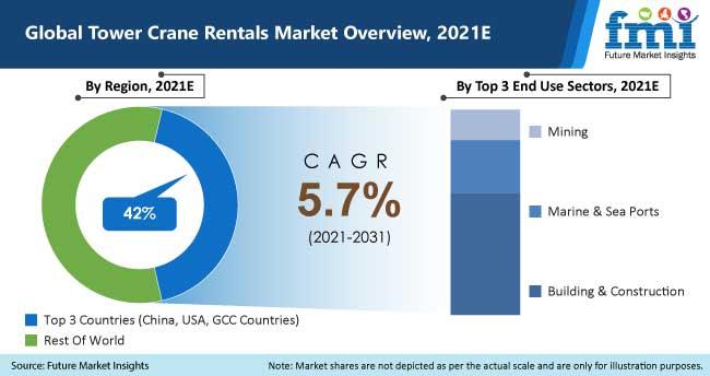 global tower crane rentals market overview 2021
