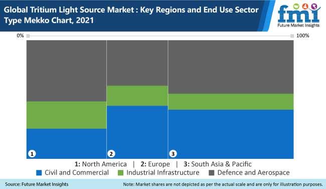 global tritium light source market key regions and end use sector type mekko chart, 2021