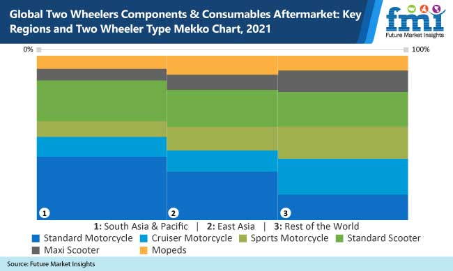global two wheelers components and consumables aftermarket key regions and two wheeler type mekko chart 2021