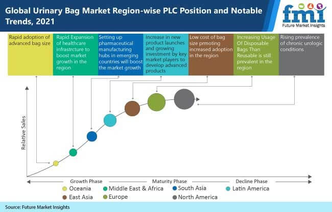 global urinary bag market region wise plc position and notable trends, 2021
