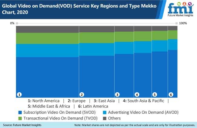global video on demand vod service key regions and type mekko chart, 2020