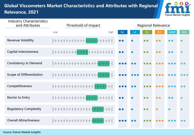 global viscometers market characteristics and attributes with regional relevance 2021