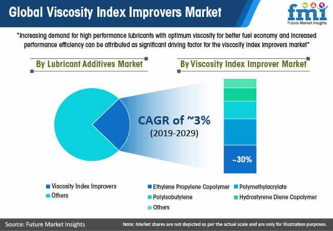 global viscosity index improver market
