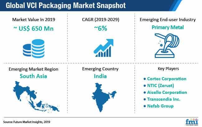 global vci packaging market snapshot