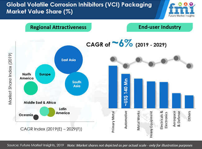 global volatile corrosion inhibitors vci packaging market value share