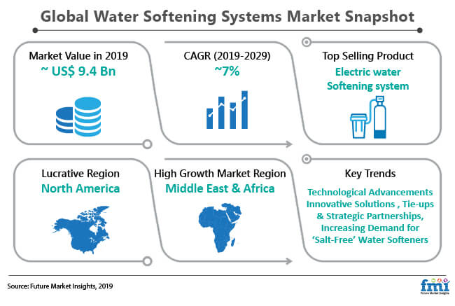 global water softening systems market snapshot