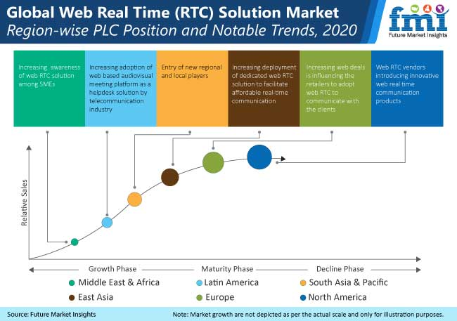 global web real time (rtc) solution market region wise plc position and notable trends 2020
