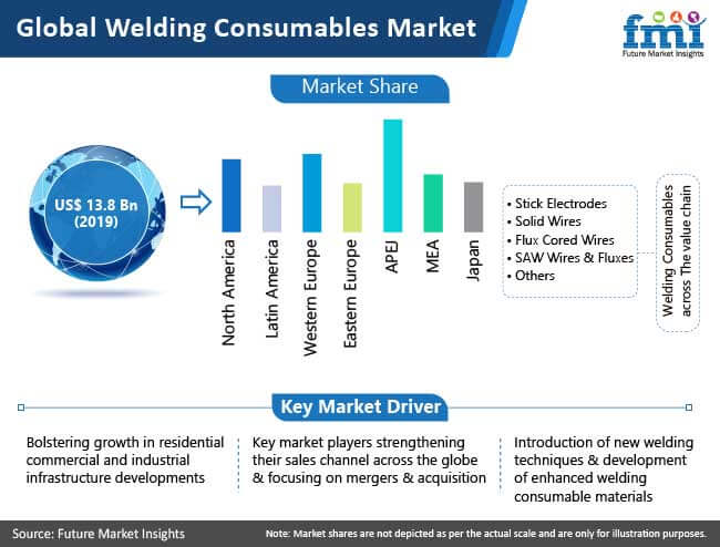 global welding consumables market