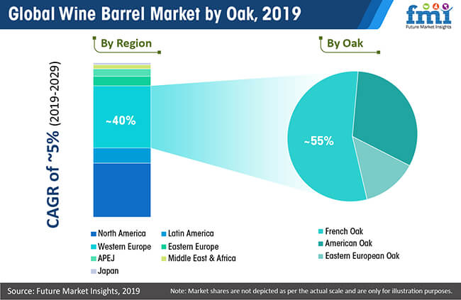 global wine barrel market by oak
