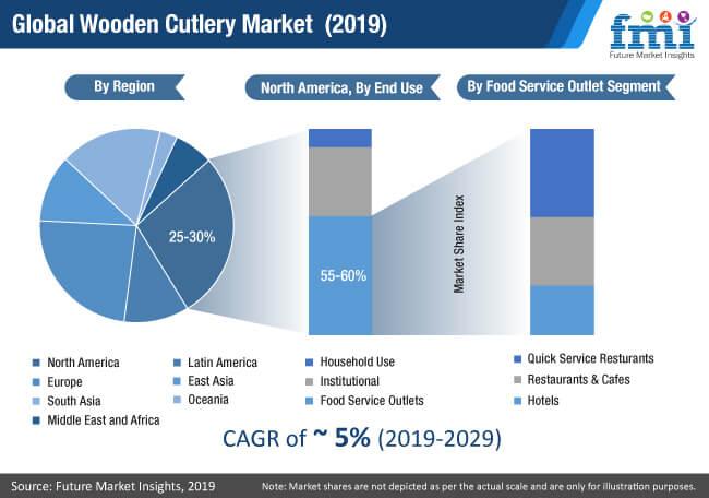 global wooden cutlery market 2019