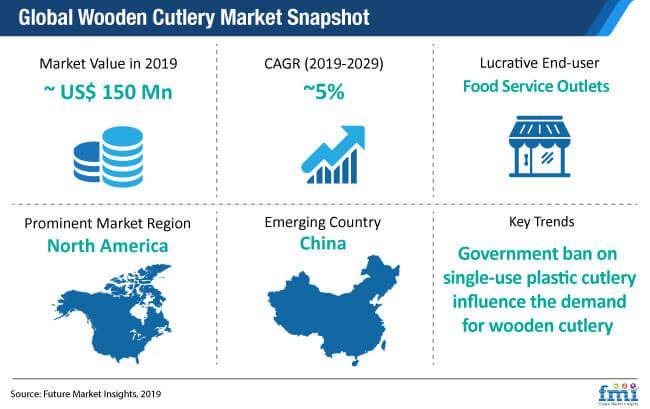 global wooden cutlery market snapshot