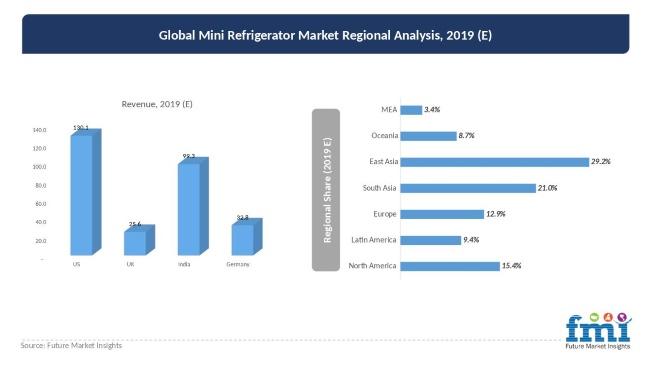global-mini refrigerator market regional analysis