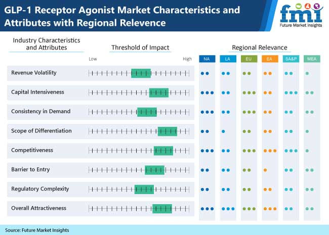 glp 1 receptor agonist market characteristics and attributes with regional relevence