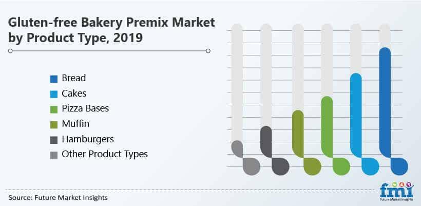gluten free bakery premix market by product